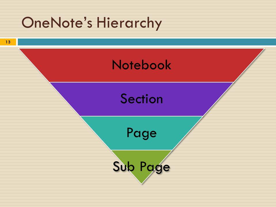 OneNote's Hierarchy 13