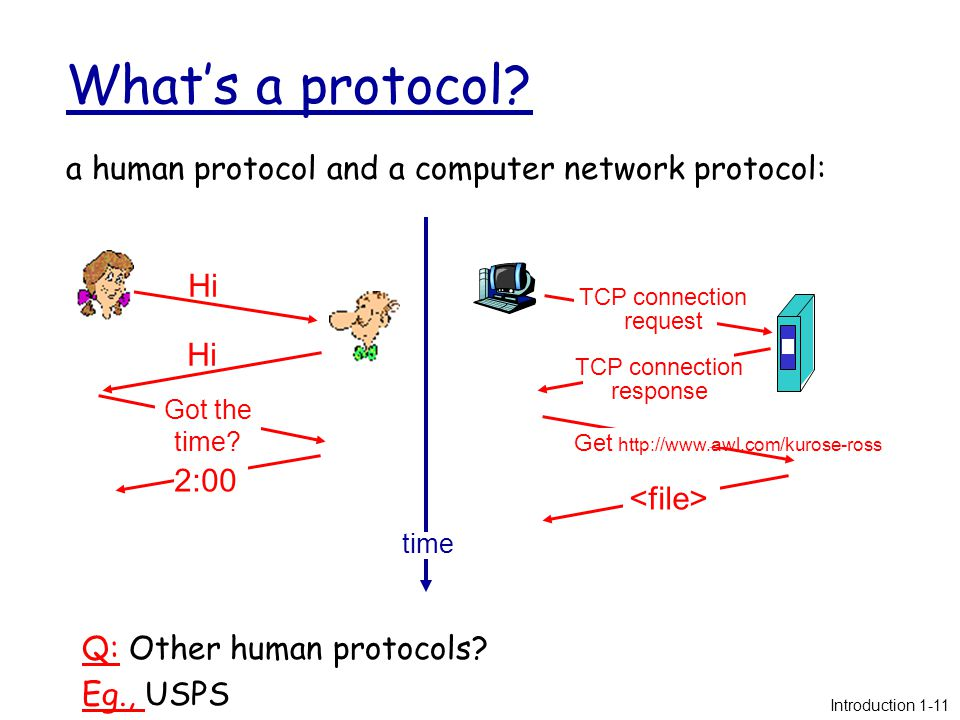 What's a protocol. a human protocol and a computer network protocol: Q: Other human protocols.