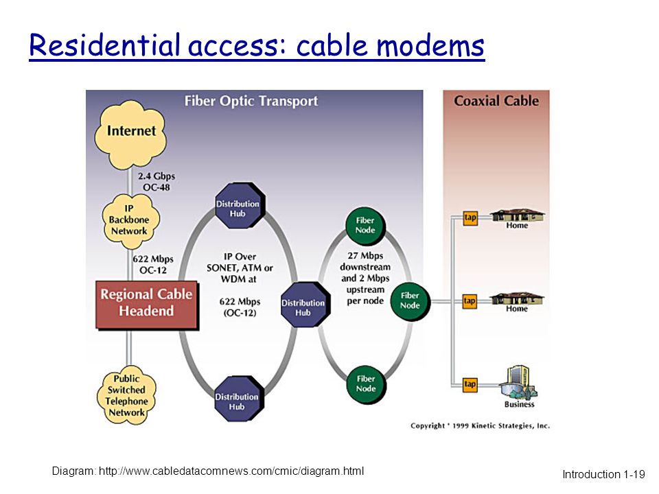 Residential access: cable modems Diagram: http://www.cabledatacomnews.com/cmic/diagram.html Introduction 1-19