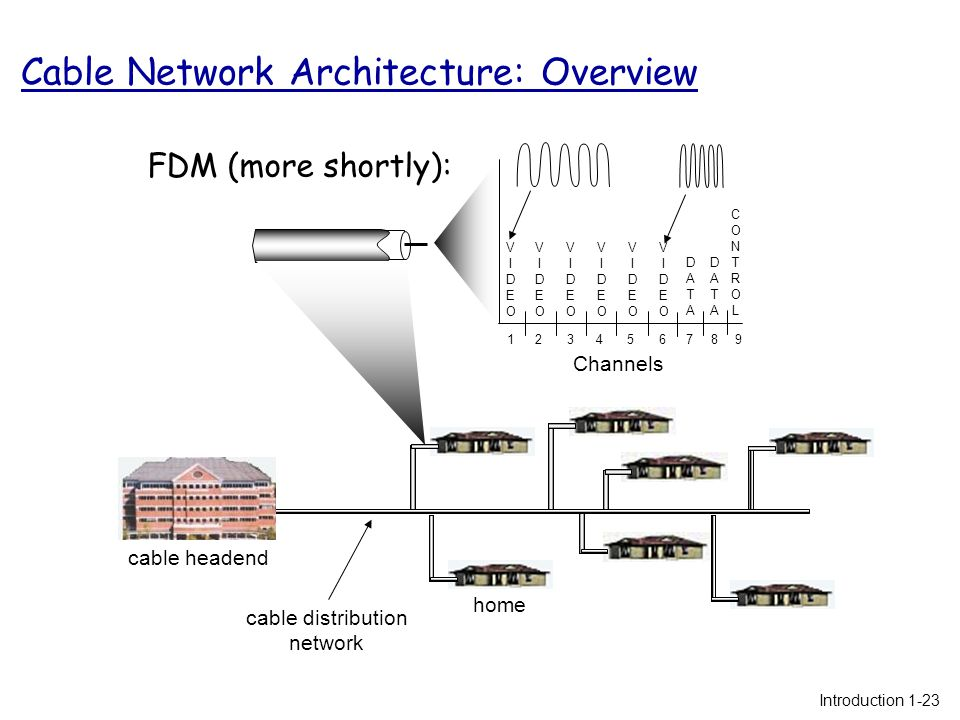 home cable headend cable distribution network Channels VIDEOVIDEO VIDEOVIDEO VIDEOVIDEO VIDEOVIDEO VIDEOVIDEO VIDEOVIDEO DATADATA DATADATA CONTROLCONTROL 1234 56789 FDM (more shortly): Introduction 1-23 Cable Network Architecture: Overview