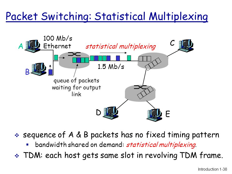 Packet Switching: Statistical Multiplexing  sequence of A & B packets has no fixed timing pattern  bandwidth shared on demand: statistical multiplexing.