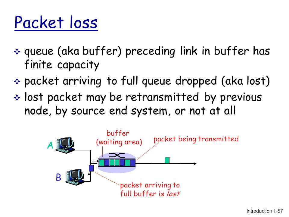 Packet loss  queue (aka buffer) preceding link in buffer has finite capacity  packet arriving to full queue dropped (aka lost)  lost packet may be retransmitted by previous node, by source end system, or not at all A B packet being transmitted packet arriving to full buffer is lost buffer (waiting area) Introduction 1-57