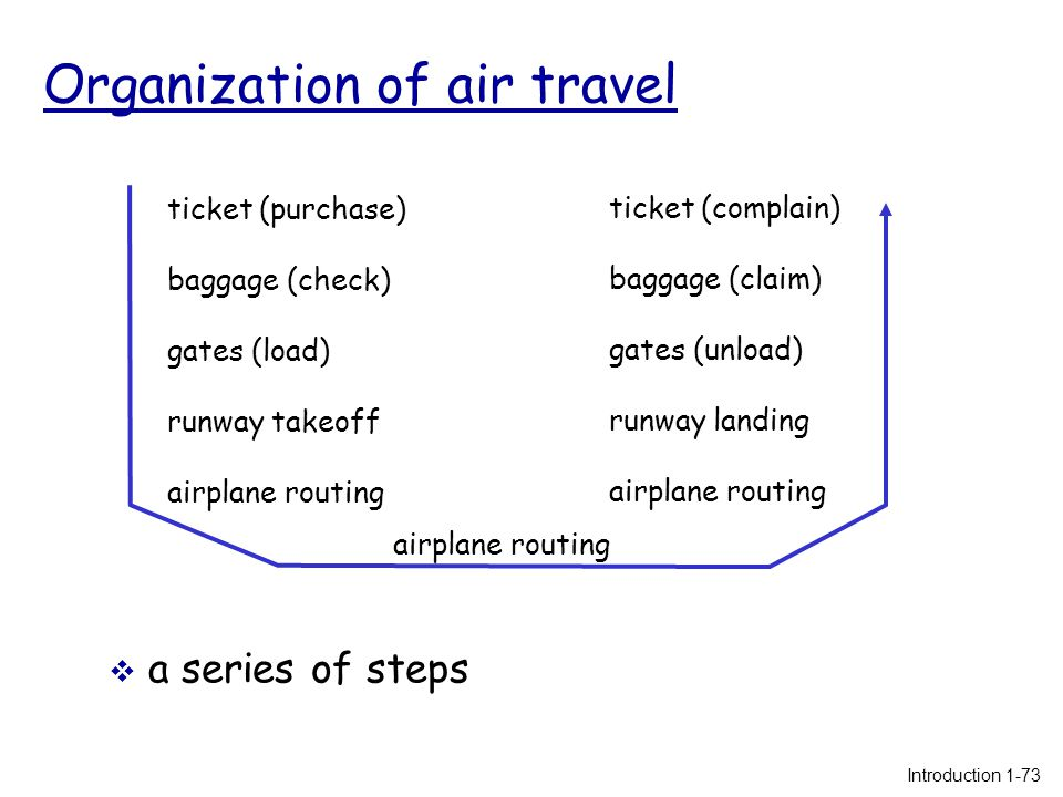 Organization of air travel  a series of steps ticket (purchase) baggage (check) gates (load) runway takeoff airplane routing ticket (complain) baggage (claim) gates (unload) runway landing airplane routing Introduction 1-73