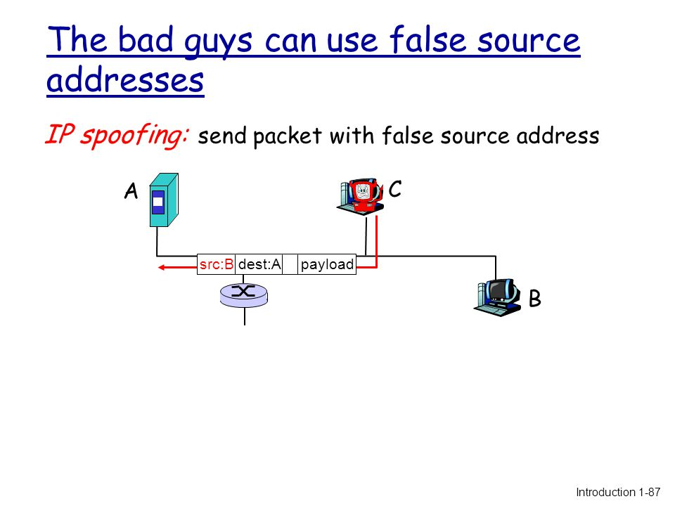 The bad guys can use false source addresses IP spoofing: send packet with false source address A B C src:B dest:A payload Introduction 1-87
