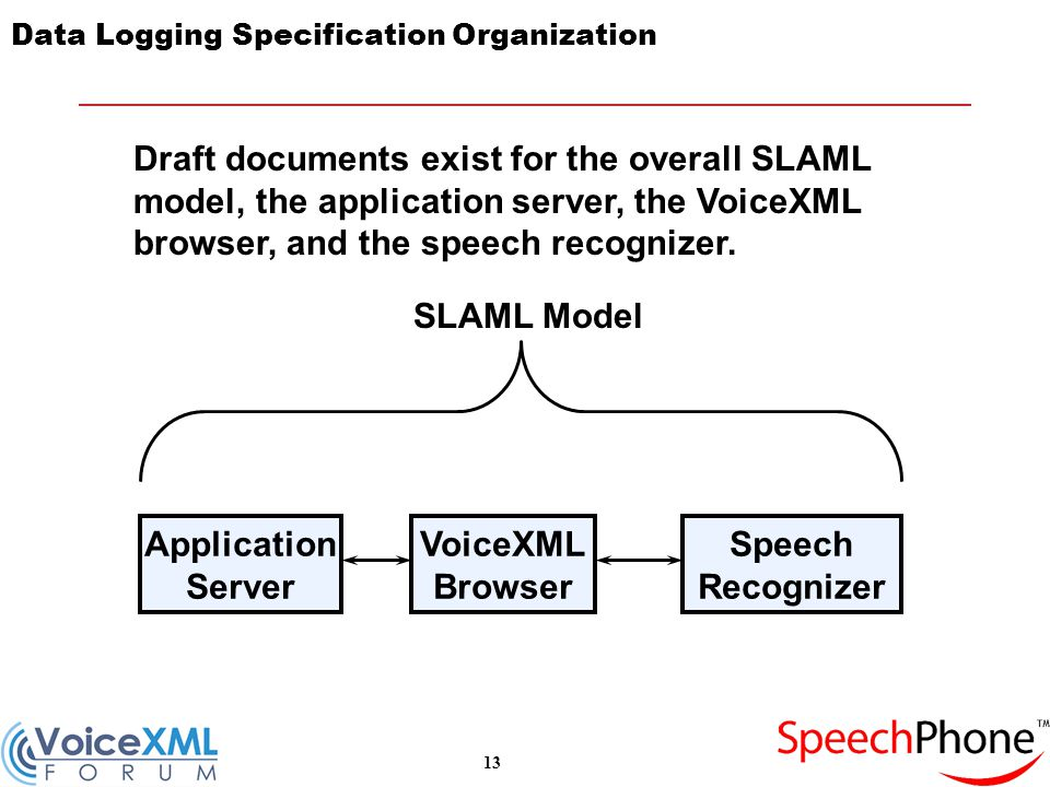 13 Data Logging Specification Organization VoiceXML Browser Application Server Speech Recognizer SLAML Model Draft documents exist for the overall SLAML model, the application server, the VoiceXML browser, and the speech recognizer.