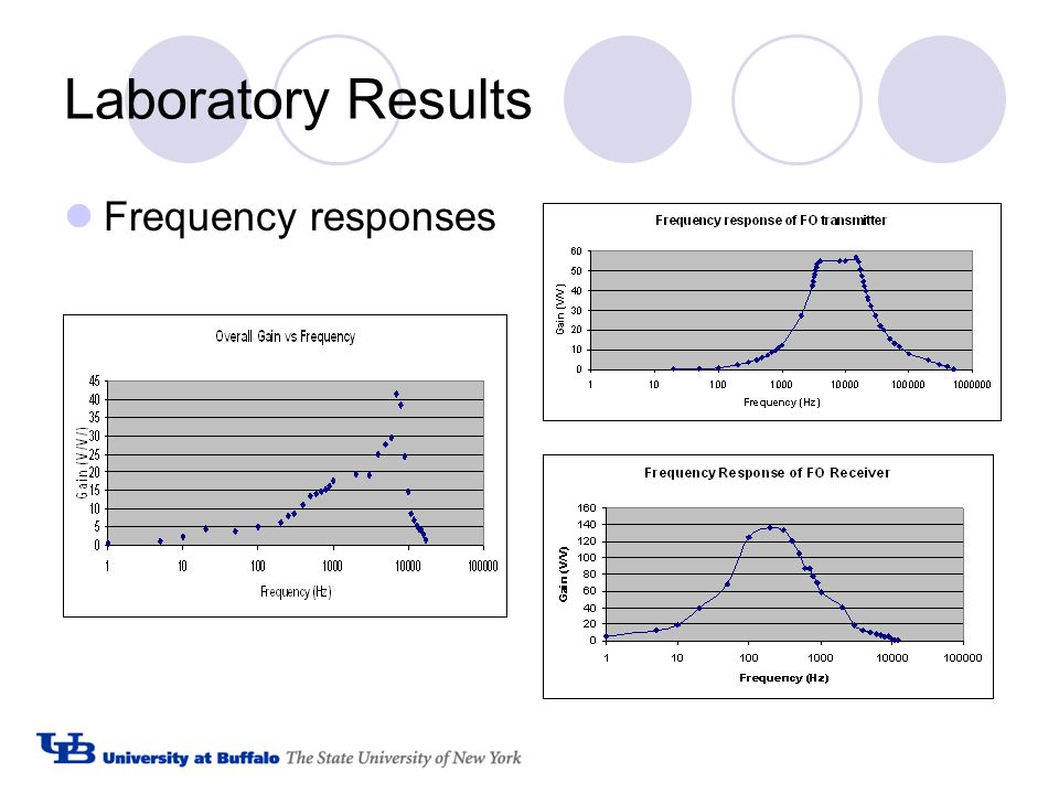 Laboratory Results Frequency responses