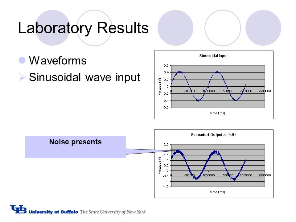 Laboratory Results Waveforms  Sinusoidal wave input Noise presents