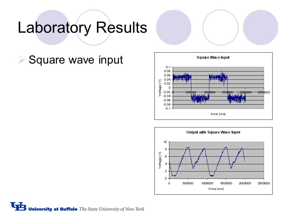 Laboratory Results  Square wave input
