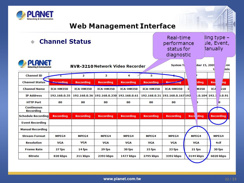 12 / 23 Web Management Interface  Channel Status Real-time web page IP Camera Status Recording type – Schedule, Event, or Manually Real-time performa