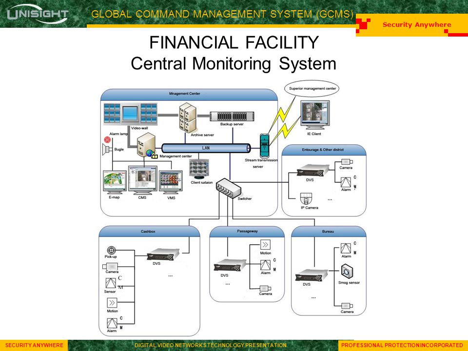 GLOBAL COMMAND MANAGEMENT SYSTEM (GCMS) Security Anywhere SECURITY ANYWHEREDIGITAL VIDEO NETWORKS TECHNOLOGY PRESENTATION Security Anywhere SECURITY ANYWHEREDIGITAL VIDEO NETWORKS TECHNOLOGY PRESENTATION PROFESSIONAL PROTECTION INCORPORATED FINANCIAL FACILITY Central Monitoring System