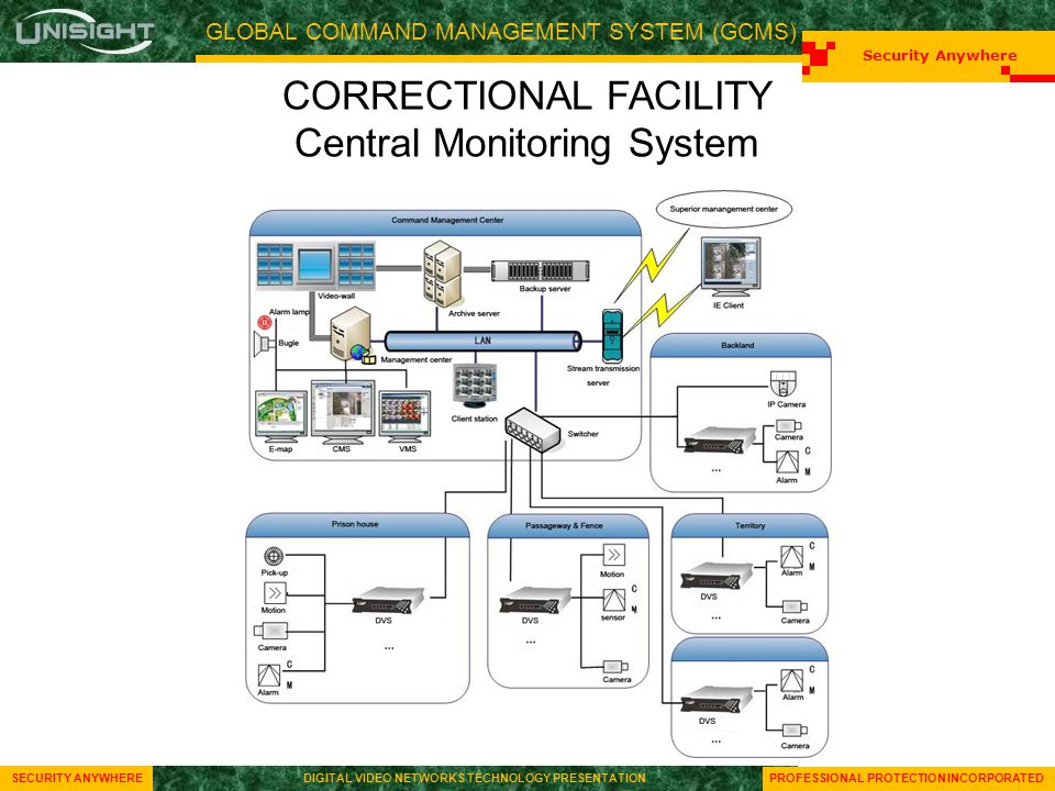 GLOBAL COMMAND MANAGEMENT SYSTEM (GCMS) Security Anywhere SECURITY ANYWHEREDIGITAL VIDEO NETWORKS TECHNOLOGY PRESENTATION Security Anywhere SECURITY ANYWHEREDIGITAL VIDEO NETWORKS TECHNOLOGY PRESENTATION PROFESSIONAL PROTECTION INCORPORATED CORRECTIONAL FACILITY Central Monitoring System