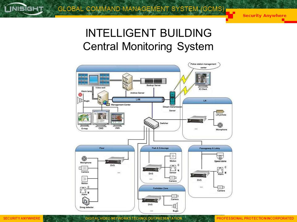 GLOBAL COMMAND MANAGEMENT SYSTEM (GCMS) Security Anywhere SECURITY ANYWHEREDIGITAL VIDEO NETWORKS TECHNOLOGY PRESENTATION Security Anywhere SECURITY A