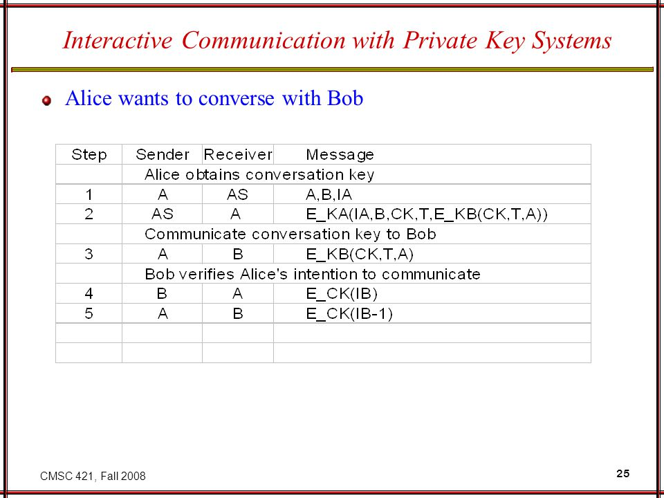 CMSC 421, Fall 2008 25 Interactive Communication with Private Key Systems Alice wants to converse with Bob