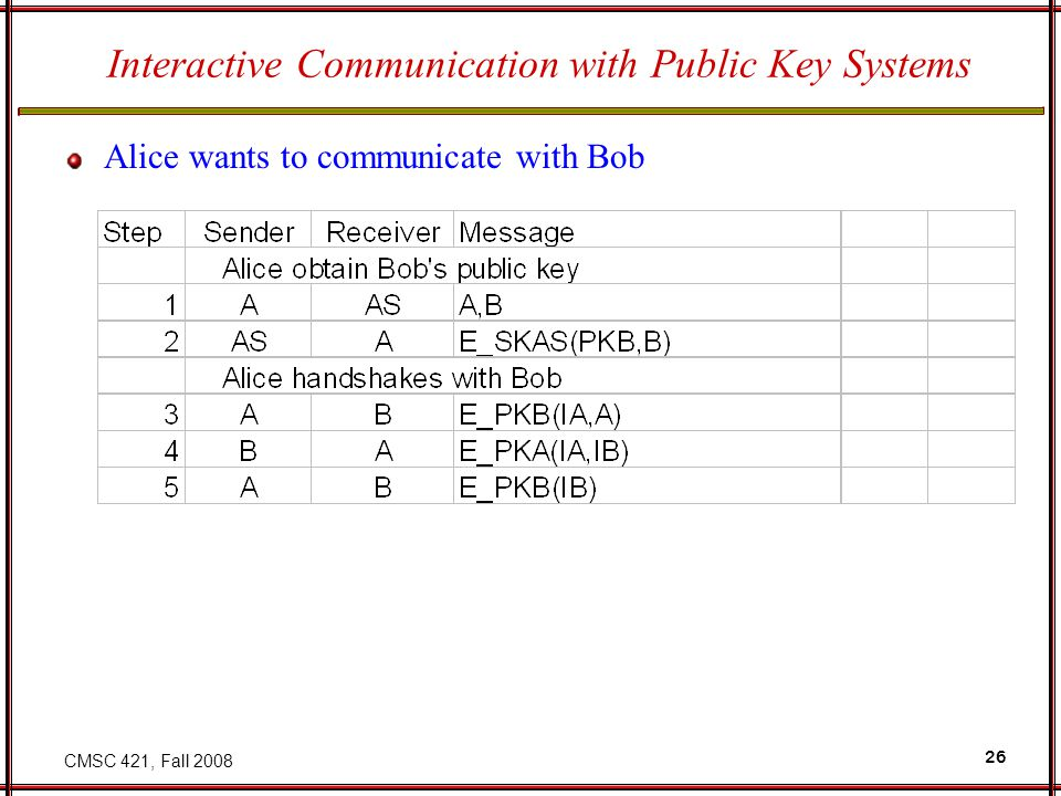 CMSC 421, Fall 2008 26 Interactive Communication with Public Key Systems Alice wants to communicate with Bob