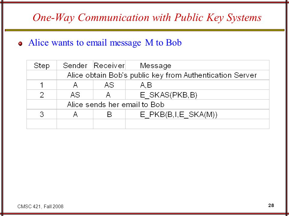 CMSC 421, Fall 2008 28 One-Way Communication with Public Key Systems Alice wants to email message M to Bob