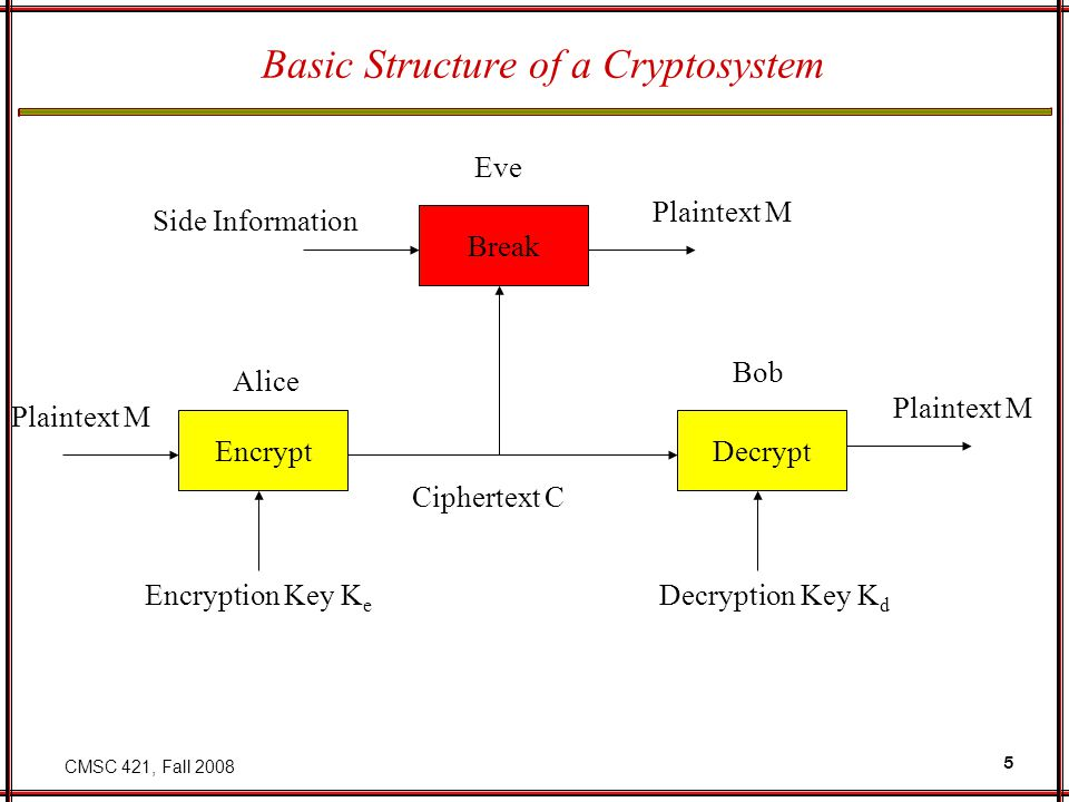 CMSC 421, Fall 2008 5 Basic Structure of a Cryptosystem EncryptDecrypt Break Encryption Key K e Decryption Key K d Plaintext M Ciphertext C Plaintext M Side Information Alice Bob Eve