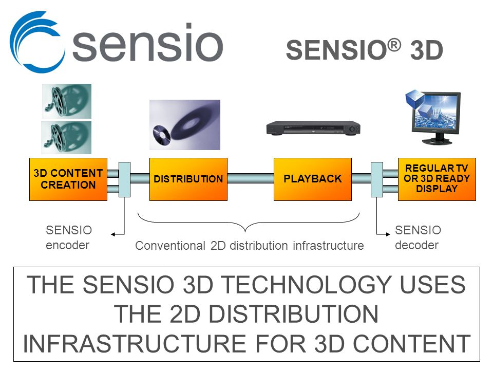 SENSIO ® 3D DISTRIBUTION REGULAR TV OR 3D READY DISPLAY 3D CONTENT CREATION PLAYBACK SENSIO encoder SENSIO decoder Conventional 2D distribution infrastructure THE SENSIO 3D TECHNOLOGY USES THE 2D DISTRIBUTION INFRASTRUCTURE FOR 3D CONTENT