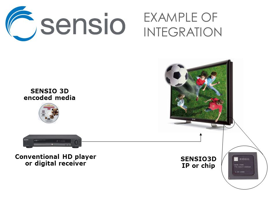 SENSIO 3D encoded media Conventional HD player or digital receiver EXAMPLE OF INTEGRATION SENSIO3D IP or chip