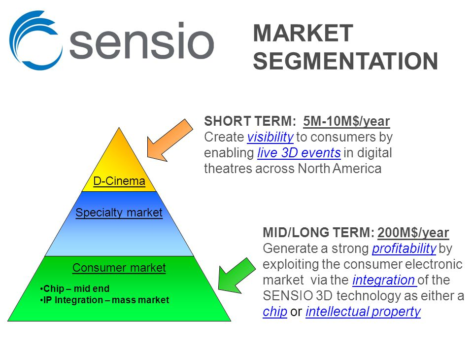 MID/LONG TERM: 200M$/year Generate a strong profitability by exploiting the consumer electronic market via the integration of the SENSIO 3D technology as either a chip or intellectual property Chip – mid end IP Integration – mass market MARKET SEGMENTATION SHORT TERM: 5M-10M$/year Create visibility to consumers by enabling live 3D events in digital theatres across North America