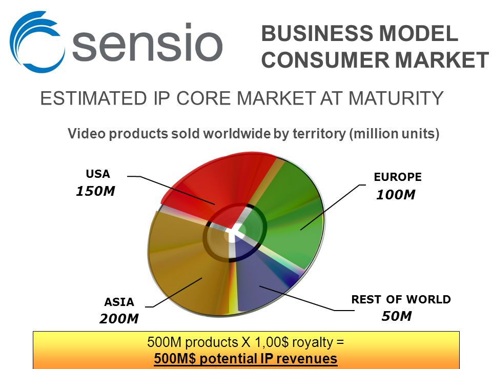 REST OF WORLD 50M EUROPE 100M ASIA 200M USA 150M ESTIMATED IP CORE MARKET AT MATURITY Video products sold worldwide by territory (million units) 500M products X 1,00$ royalty = 500M$ potential IP revenues BUSINESS MODEL CONSUMER MARKET