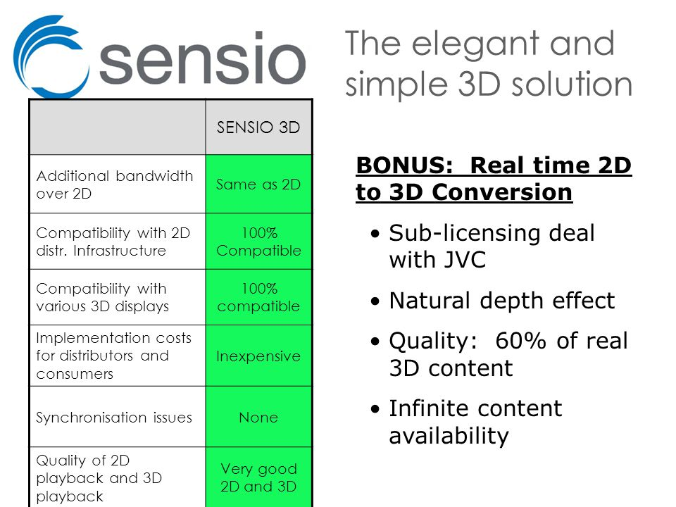 The elegant and simple 3D solution SENSIO 3D Additional bandwidth over 2D Same as 2D Compatibility with 2D distr.