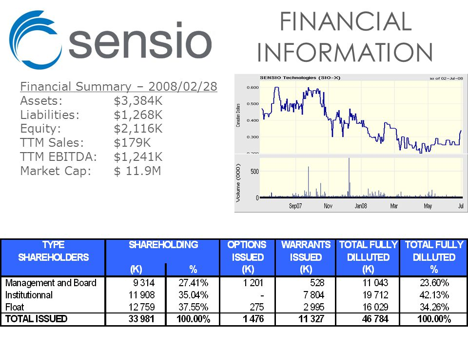 FINANCIAL INFORMATION Financial Summary – 2008/02/28 Assets:$3,384K Liabilities:$1,268K Equity:$2,116K TTM Sales:$179K TTM EBITDA:$1,241K Market Cap:$ 11.9M