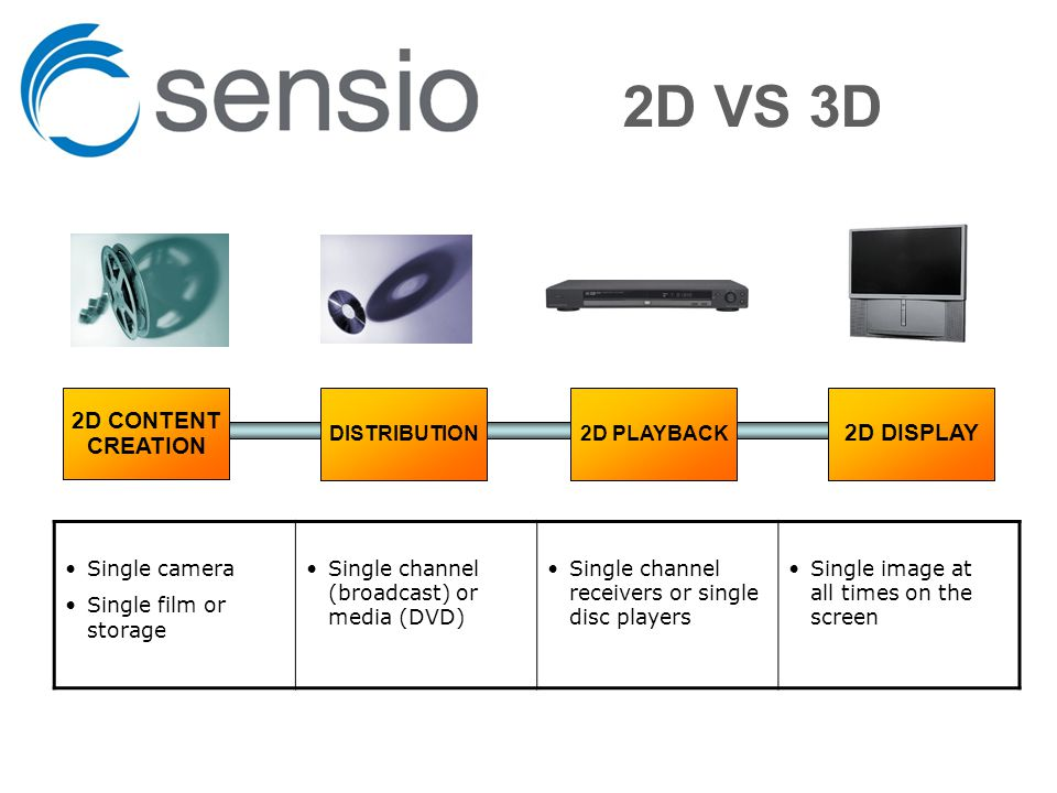2D VS 3D DISTRIBUTION 2D DISPLAY 2D CONTENT CREATION 2D PLAYBACK Single camera Single film or storage Single channel (broadcast) or media (DVD) Single image at all times on the screen Single channel receivers or single disc players