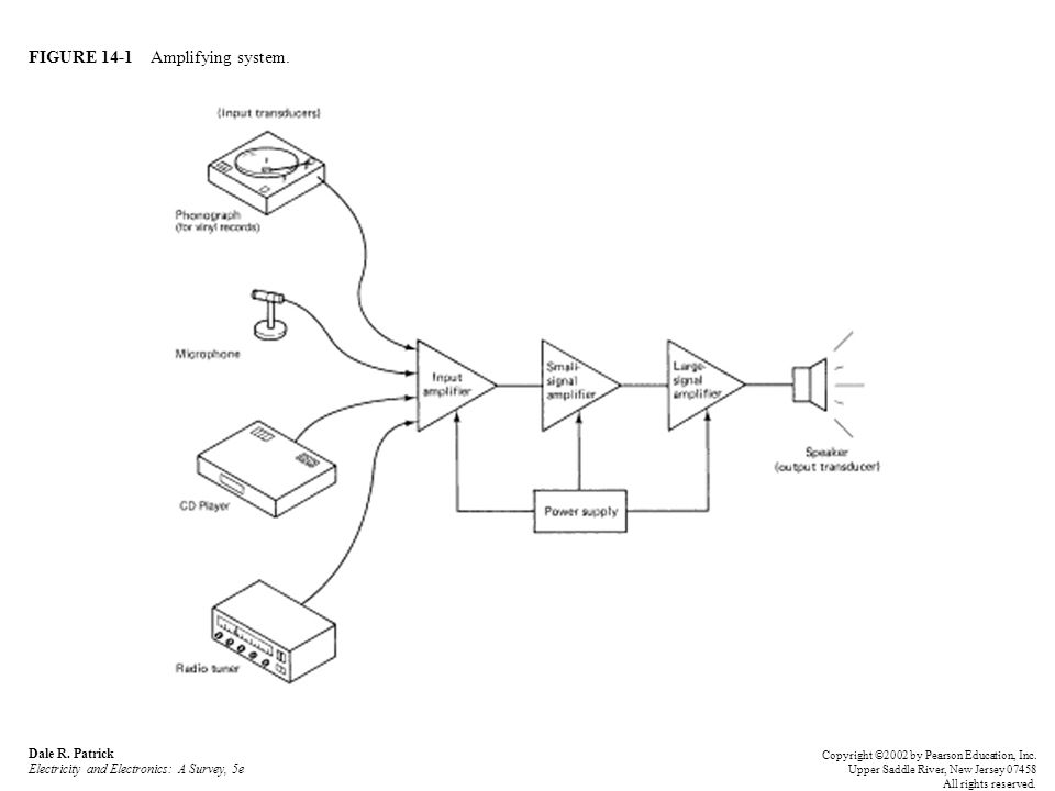 FIGURE 14-1 Amplifying system. Dale R.