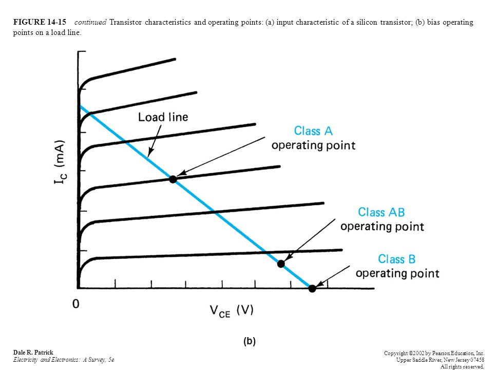 FIGURE 14-15 continued Transistor characteristics and operating points: (a) input characteristic of a silicon transistor; (b) bias operating points on a load line.