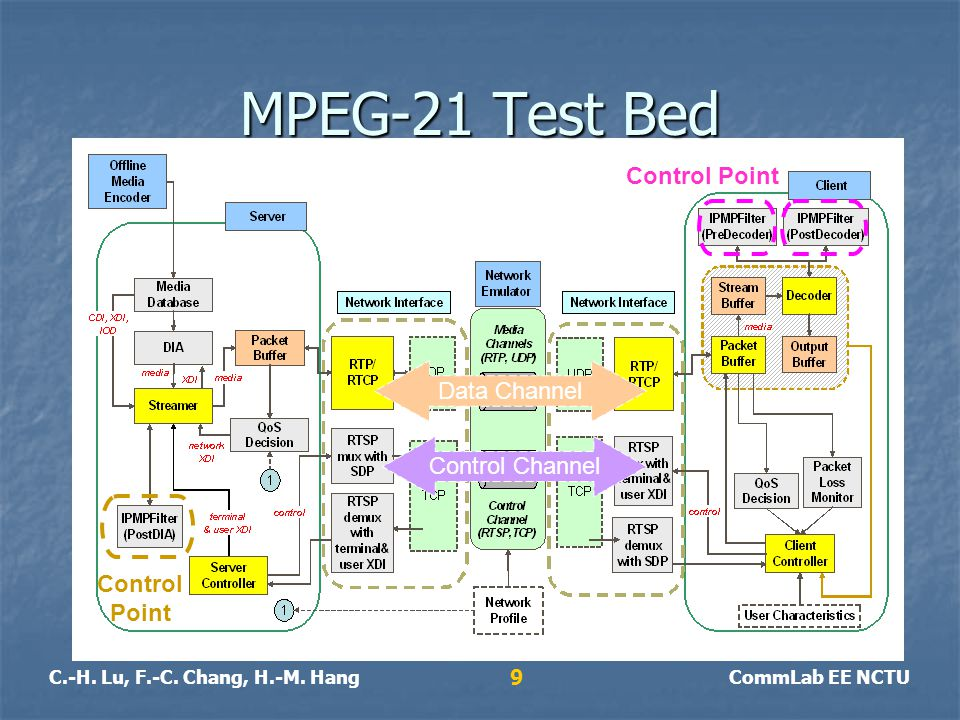 C.-H. Lu, F.-C. Chang, H.-M. HangCommLab EE NCTU 9 MPEG-21 Test Bed Control Channel Data Channel Control Point Control Point