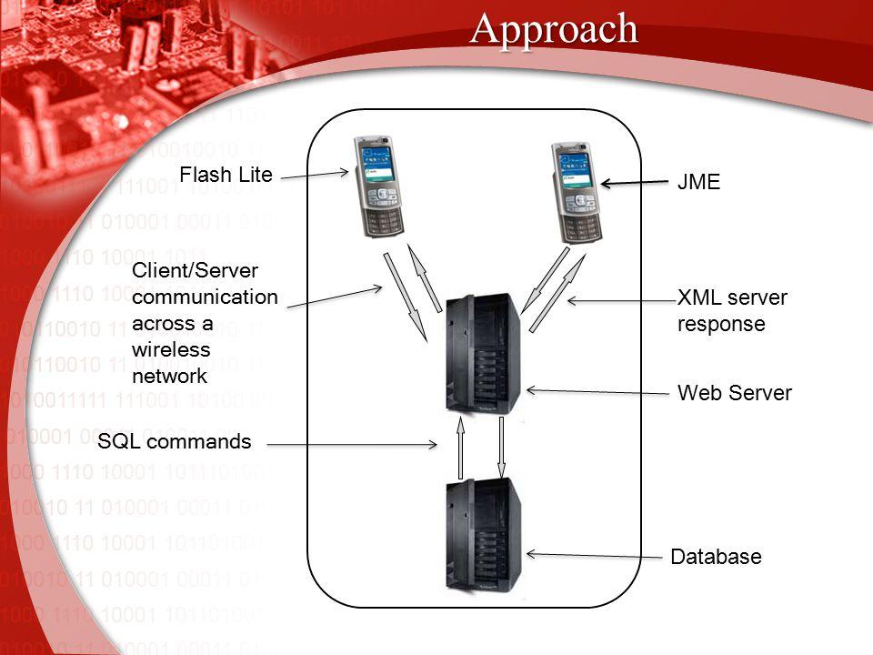 Approach JME Flash Lite Client/Server communication across a wireless network XML server response SQL commands Web Server Database