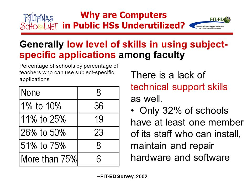 Perceived major obstacles to ICT use lack of computers lack of technical support lack of training opportunities for teachers lack of standards and guidelines for ICT integration lack of funds for operations and maintenance --FIT-ED Survey, 2002 Why are Computers in Public HSs Underutilized?