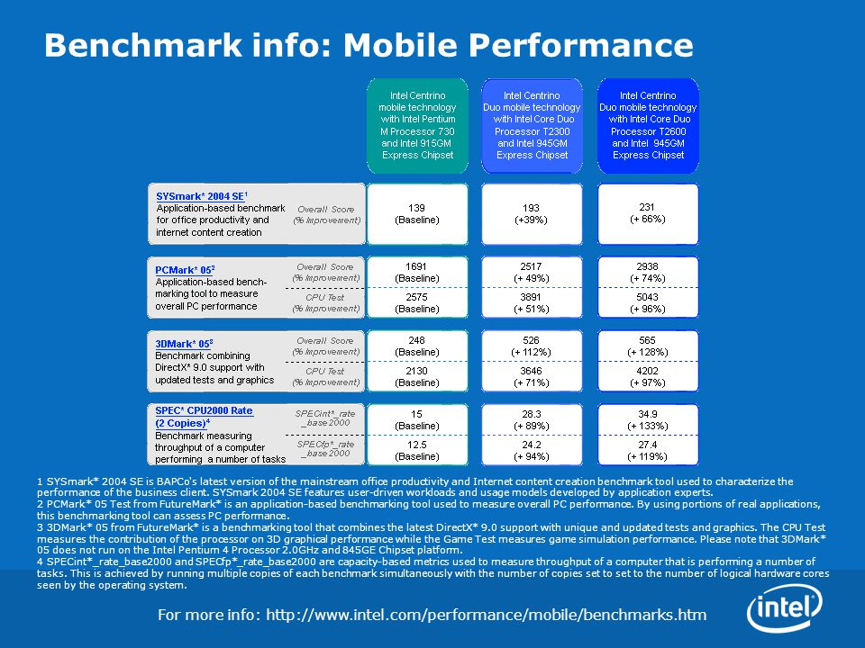 Benchmark info: Mobile Performance For more info: http://www.intel.com/performance/mobile/benchmarks.htm 1 SYSmark* 2004 SE is BAPCo's latest version