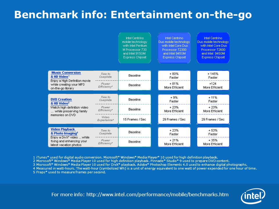 Benchmark info: Entertainment on-the-go For more info: http://www.intel.com/performance/mobile/benchmarks.htm 1 iTunes* used for digital audio convers