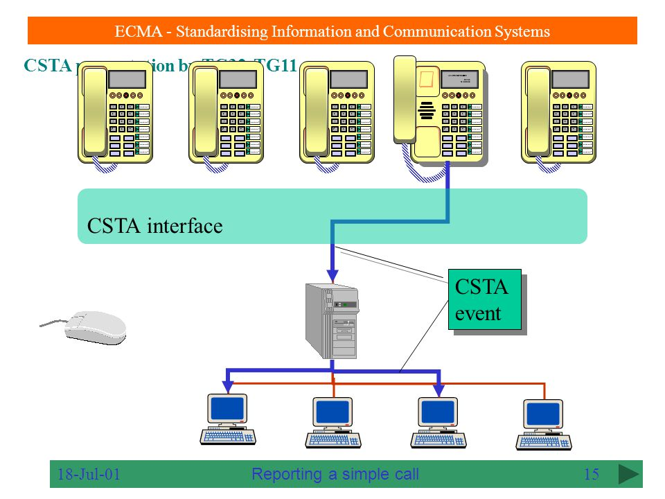 CSTA presentation by TC32-TG11 ECMA - Standardising Information and Communication Systems 18-Jul-0114 123 456 7 89  0# Function 1 Function 2 Function 3 Function 4 Function 5 Function 6 Function 7 123 456 7 89  0# Function 1 Function 2 Function 3 Function 4 Function 5 Function 6 Function 7 123 456 7 89  0# Function 1 Function 2 Function 3 Function 4 Function 5 Function 6 Function 7 123 456 7 89  0# Function 1 Function 2 Function 3 Function 4 Function 5 Function 6 Function 7 123 456 7 89  0# Function 1 Function 2 Function 3 Function 4 Function 5 Function 6 Function 7 CSTA interface Event reporting