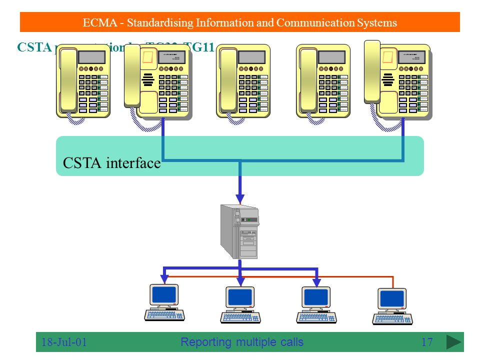 CSTA presentation by TC32-TG11 ECMA - Standardising Information and Communication Systems 18-Jul-0116 123 456 7 89  0# Function 1 Function 2 Function 3 Function 4 Function 5 Function 6 Function 7 123 456 7 89  0# Function 1 Function 2 Function 3 Function 4 Function 5 Function 6 Function 7 123 456 7 89  0# Function 1 Function 2 Function 3 Function 4 Function 5 Function 6 Function 7 123 456 7 89  0# Function 1 Function 2 Function 3 Function 4 Function 5 Function 6 Function 7 123 456 7 89  0# Function 1 Function 2 Function 3 Function 4 Function 5 Function 6 Function 7 CSTA interface Multiple events