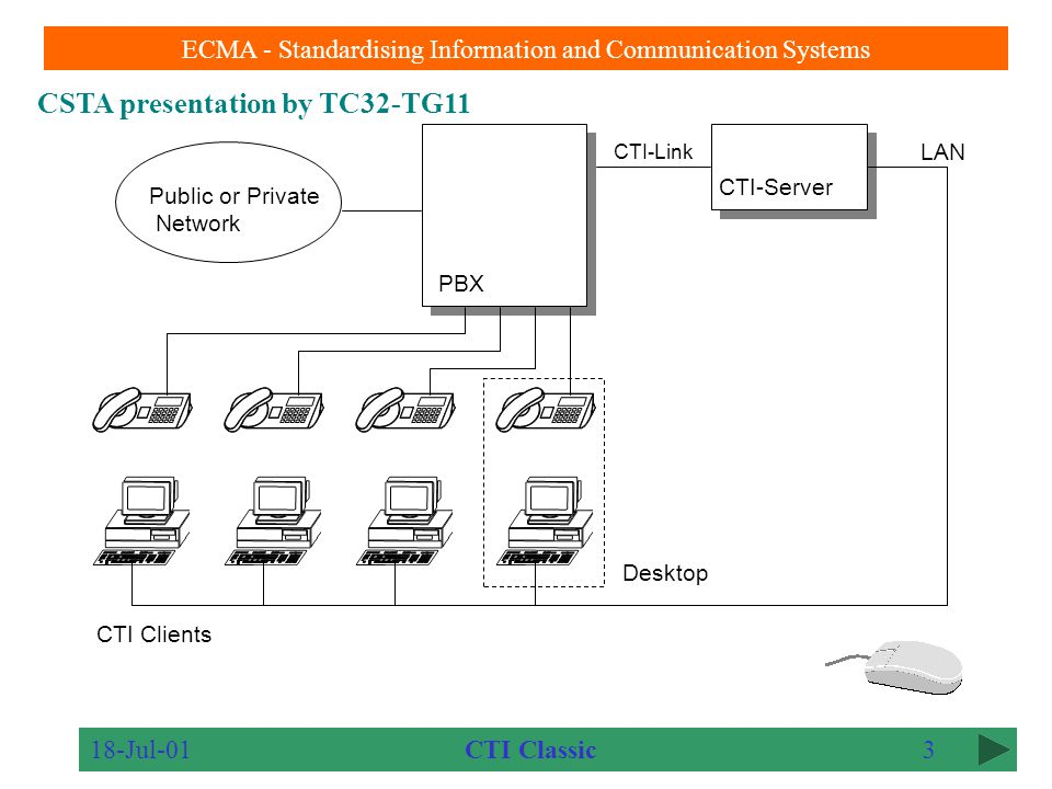 CSTA presentation by TC32-TG11 ECMA - Standardising Information and Communication Systems 18-Jul-012 Determinism for a rigorous approach to interoperability New Services and Events added Existing Services and Events extended New devices supported Direct and server based configurations supported First and Third party Call control supported Phase III of CSTA extends the previous CSTA Standard in major theme directions as well as numerous details.