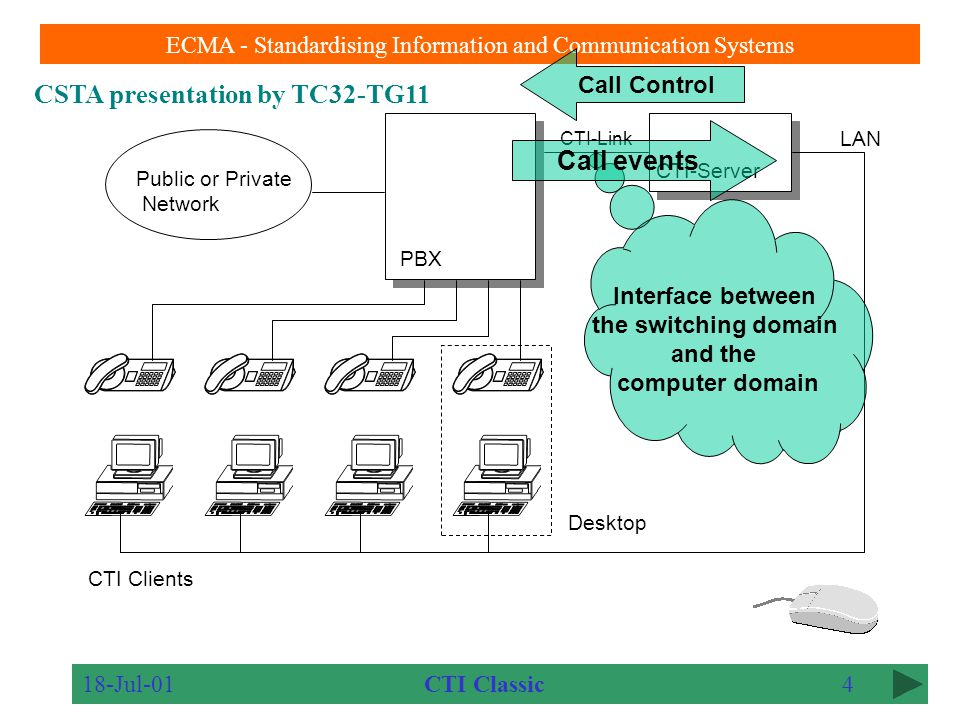 CSTA presentation by TC32-TG11 ECMA - Standardising Information and Communication Systems 18-Jul-013 CTI-Link PBX CTI Clients CTI-Server LAN Public or Private Network Desktop CTI Classic