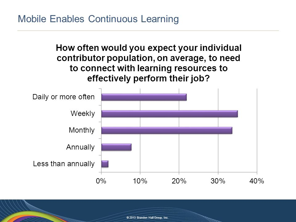 © 2013 Brandon Hall Group, Inc. Mobile Enables Continuous Learning