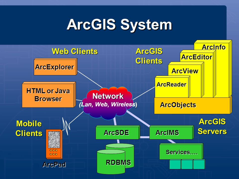ArcIMS ArcExplorer HTML or Java Browser ArcView ArcEditor ArcInfo ArcObjects Network ) (Lan, Web, Wireless) ArcGISClients ArcReader ArcGIS System Web