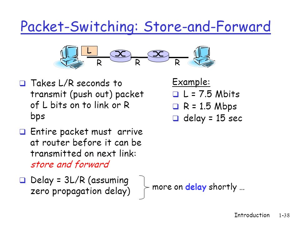 Introduction1-38 Packet-Switching: Store-and-Forward  Takes L/R seconds to transmit (push out) packet of L bits on to link or R bps  Entire packet must arrive at router before it can be transmitted on next link: store and forward  Delay = 3L/R (assuming zero propagation delay) Example:  L = 7.5 Mbits  R = 1.5 Mbps  delay = 15 sec R R R L more on delay shortly …