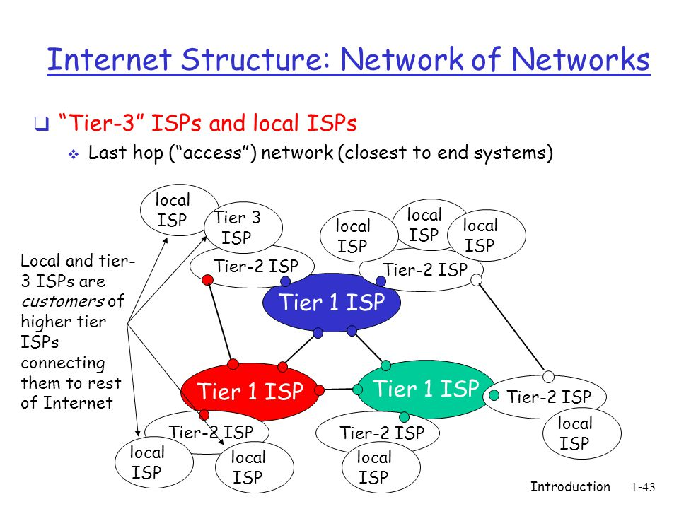 Introduction1-43 Internet Structure: Network of Networks  Tier-3 ISPs and local ISPs  Last hop ( access ) network (closest to end systems) Tier 1 ISP Tier-2 ISP local ISP local ISP local ISP local ISP local ISP Tier 3 ISP local ISP local ISP local ISP Local and tier- 3 ISPs are customers of higher tier ISPs connecting them to rest of Internet