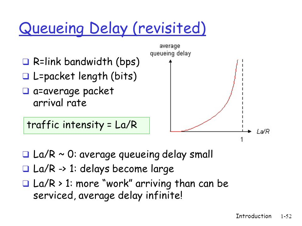 Introduction1-52 Queueing Delay (revisited)  R=link bandwidth (bps)  L=packet length (bits)  a=average packet arrival rate traffic intensity = La/R  La/R ~ 0: average queueing delay small  La/R -> 1: delays become large  La/R > 1: more work arriving than can be serviced, average delay infinite!