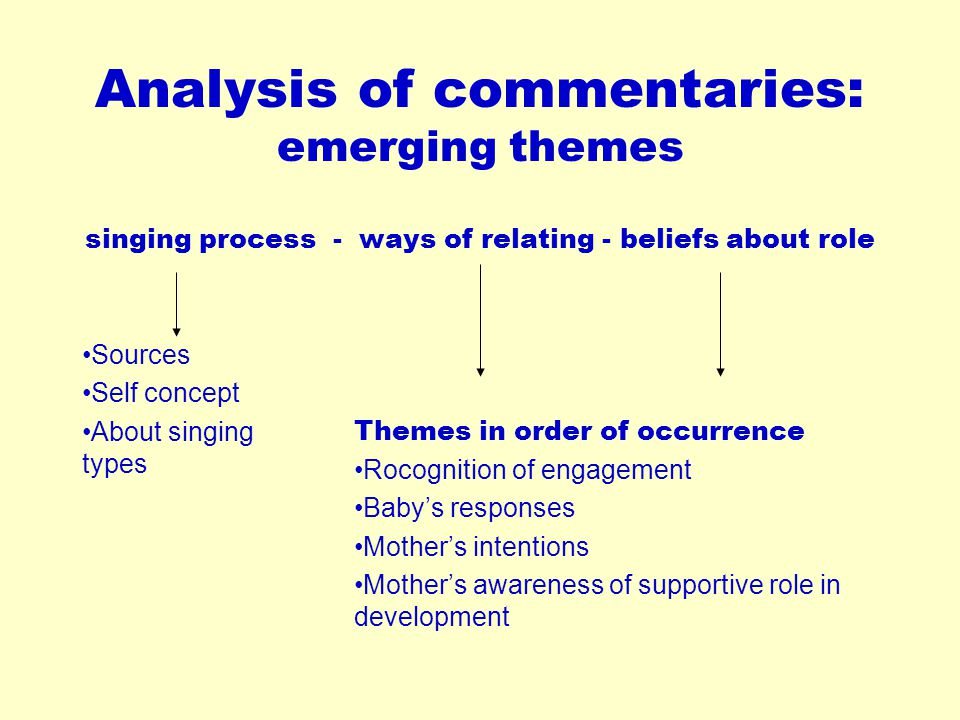 Analysis of commentaries: emerging themes singing process - ways of relating - beliefs about role Sources Self concept About singing types Themes in o