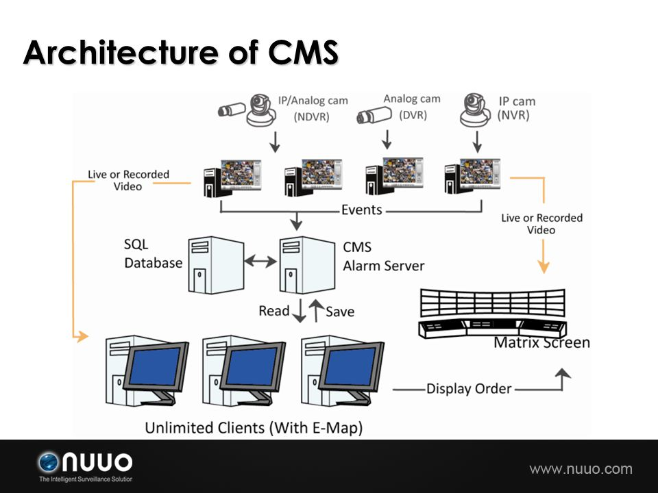 Architecture of CMS