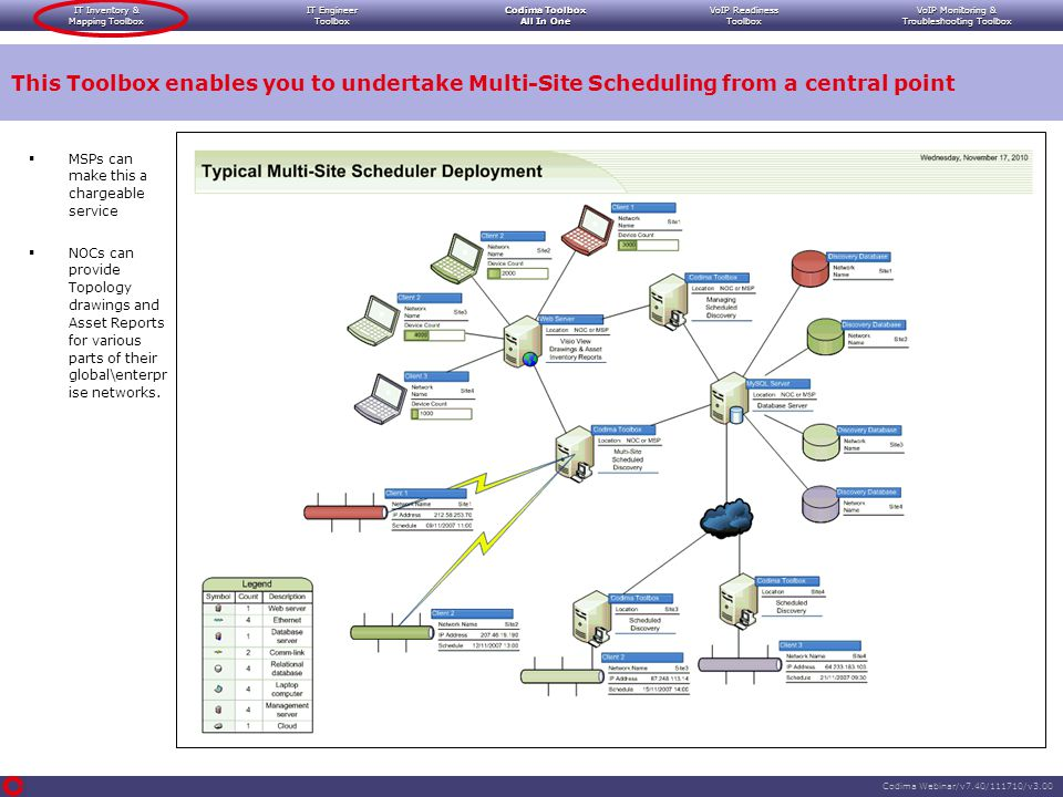 IT Inventory & Mapping Toolbox IT Engineer Toolbox Codima Toolbox All In One VoIP Readiness Toolbox VoIP Monitoring & Troubleshooting Toolbox Codima Webinar/v7.40/111710/v3.00  MSPs can make this a chargeable service  NOCs can provide Topology drawings and Asset Reports for various parts of their global\enterpr ise networks.