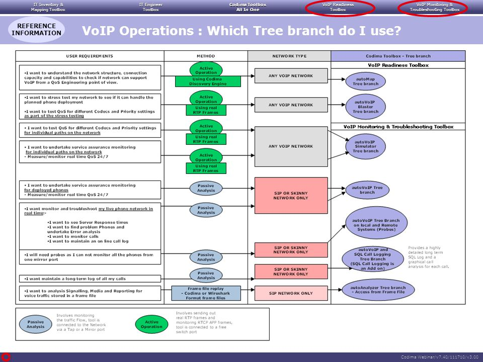 IT Inventory & Mapping Toolbox IT Engineer Toolbox Codima Toolbox All In One VoIP Readiness Toolbox VoIP Monitoring & Troubleshooting Toolbox Codima Webinar/v7.40/111710/v3.00 VoIP Operations : Which Tree branch do I use.