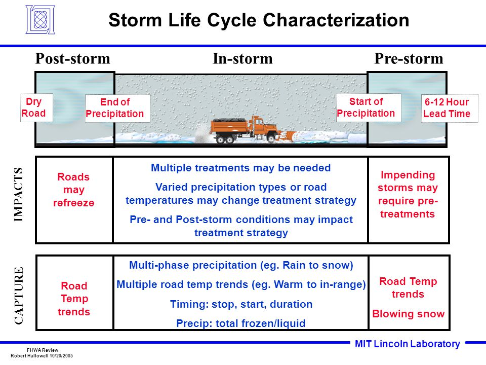 MIT Lincoln Laboratory FHWA Review Robert Hallowell 10/20/2005 Storm Life Cycle Characterization In-stormPost-stormPre-storm Multiple treatments may be needed Varied precipitation types or road temperatures may change treatment strategy Pre- and Post-storm conditions may impact treatment strategy 6-12 Hour Lead Time Dry Road End of Precipitation Start of Precipitation Road Temp trends Blowing snow Road Temp trends Multi-phase precipitation (eg.