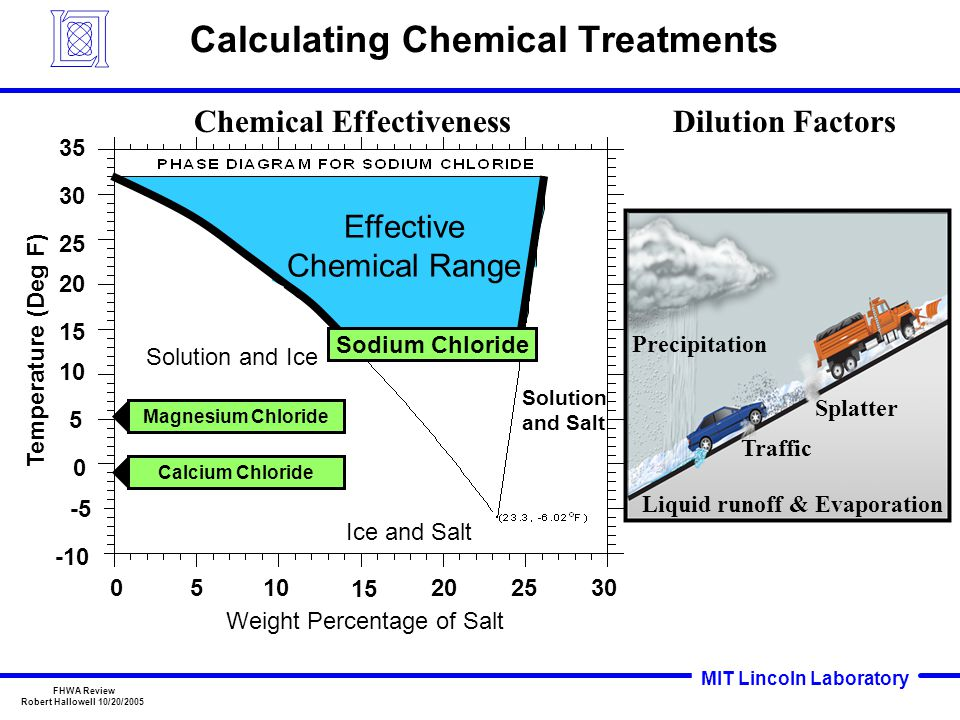 MIT Lincoln Laboratory FHWA Review Robert Hallowell 10/20/2005 Calculating Chemical Treatments Effective Chemical Range Ice and Salt Solution and Ice