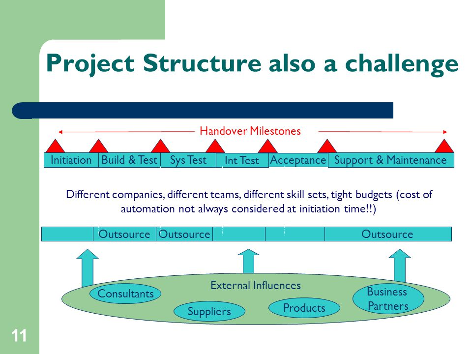 11 Project Structure also a challenge Build & TestSys Test Int Test Support & Maintenance Acceptance Outsource Initiation Handover Milestones Different companies, different teams, different skill sets, tight budgets (cost of automation not always considered at initiation time!!) External Influences Consultants Suppliers Products Business Partners